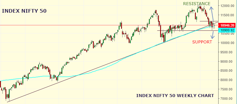 Market Weekly Analysis Edition – NIFTY – 03rd SEPTEMBER 2019 - 06th SEPTEMBER 2019 4