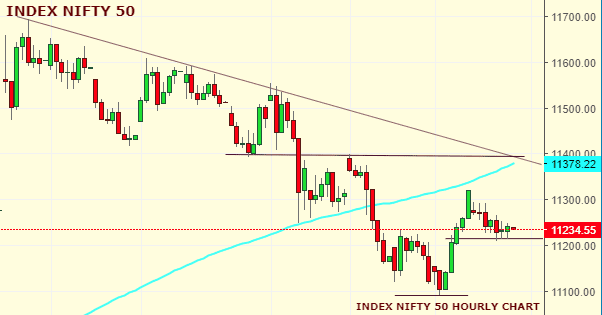 Daily Analysis of Stock Market – NIFTY – 10th October 2019 4