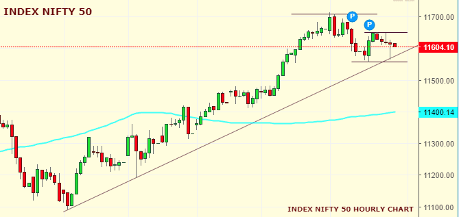Daily Analysis of Stock Market – NIFTY – 23rd October 2019 3