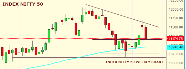 Market Weekly Analysis Edition – NIFTY – 30th SEPTEMBER 2019 – 04th OCTOBER 2019 1