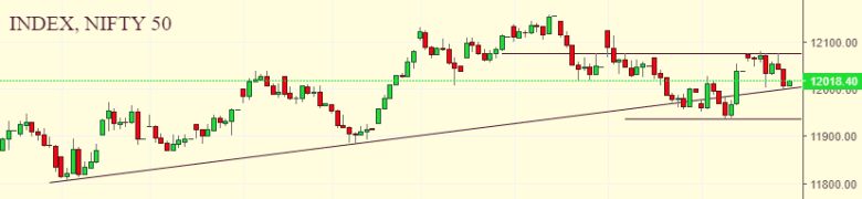 Daily Analysis of Stock Market – NIFTY – 05th December 2019 1
