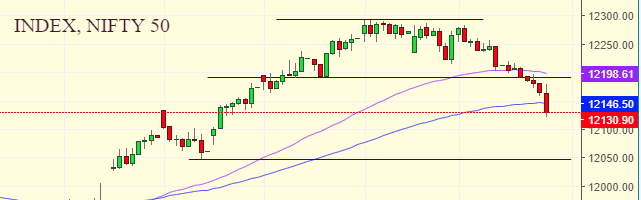 Daily Analysis of Stock Market – NIFTY – 26th December 2019 1