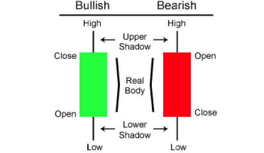 What Is The Candlestick Chart? 2