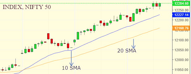 What is Moving Average? (SMA,EMA) 2