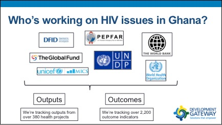 Figure 1: Who is working in HIV/AIDS?