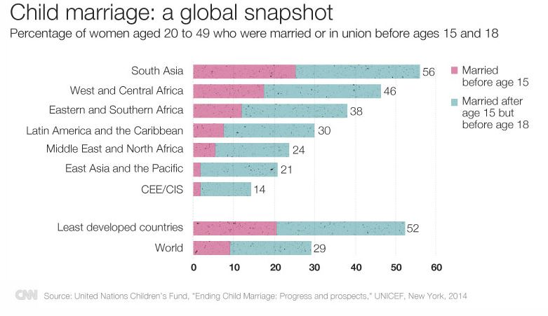 child marriage global snapshot
