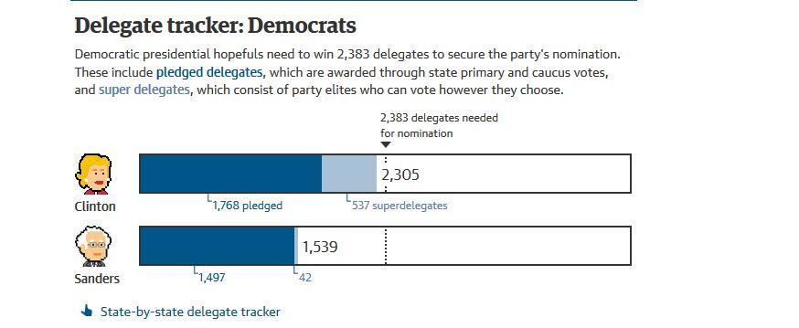 Delegate Tracker