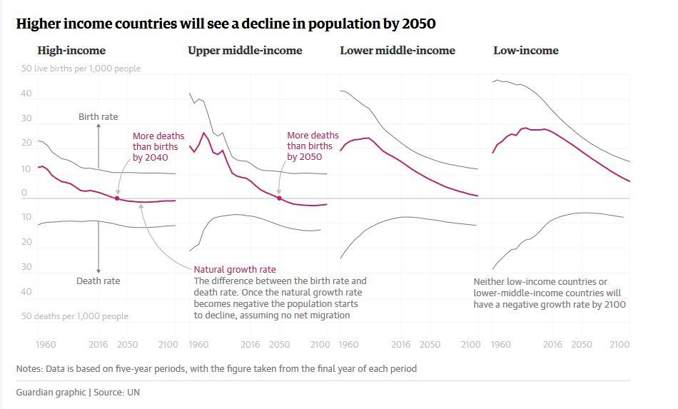 Decline Population