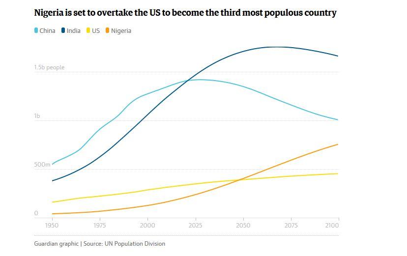 Nigeria overtake US