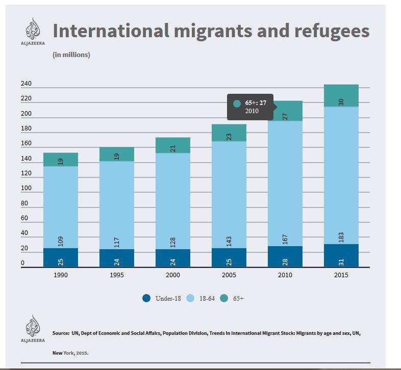 International Migrants Stats