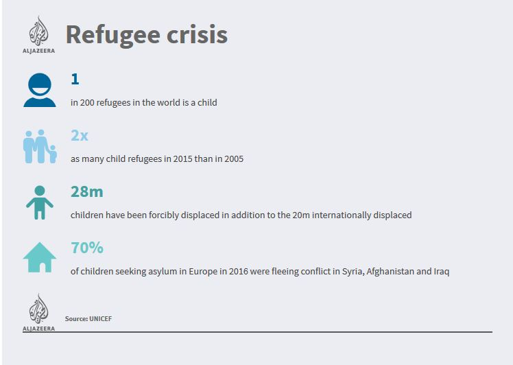 Refugee Crisis Data