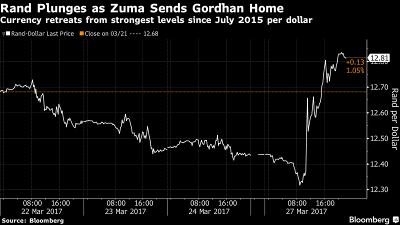 Rand Plunges