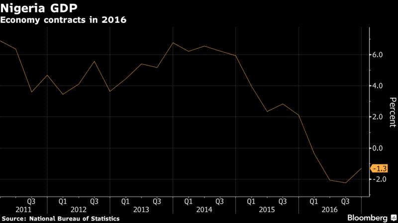 2016 Nigeria GDP