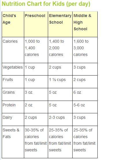 Kids Nutrition chart