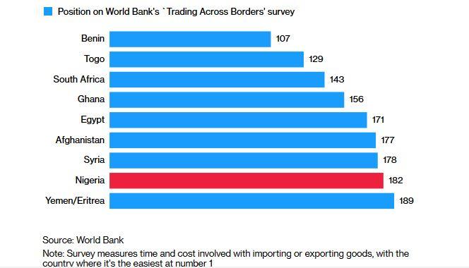 Nigeria Business Ranking