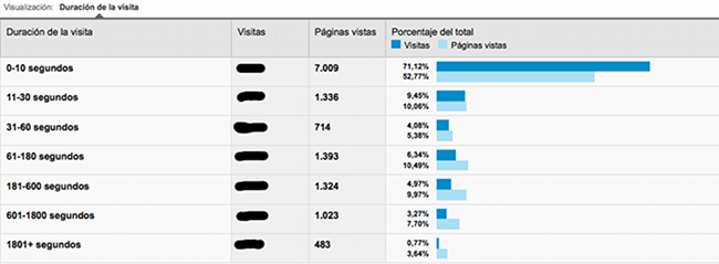 Captura Google Analytics