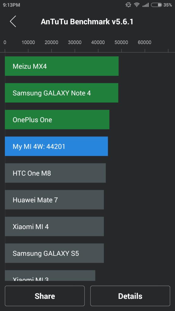 Xiaomi Mi 4 Antutu Benchmark