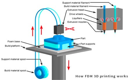Working of 3D printer