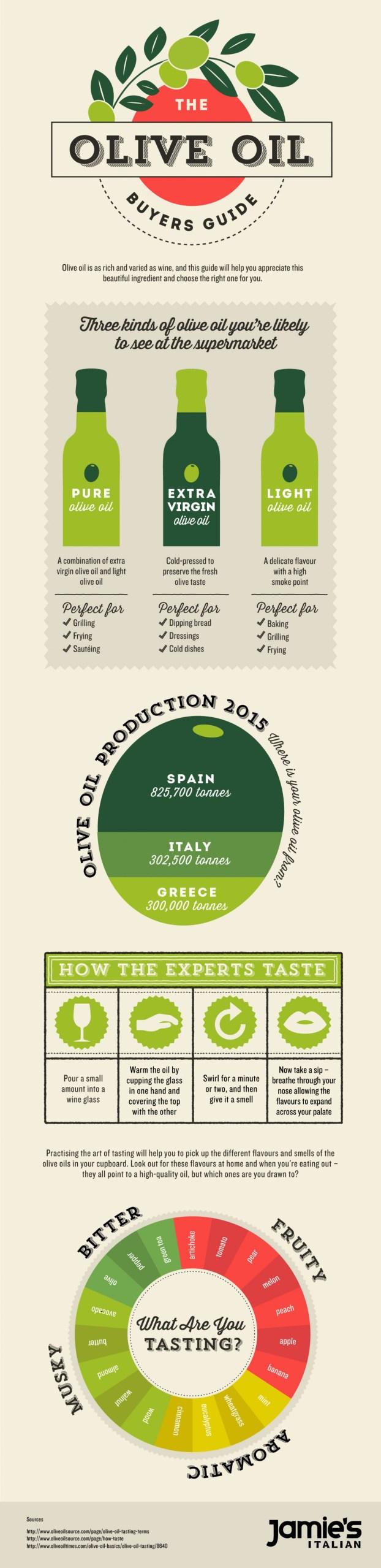 jamies-italian-olive-oil-buyers-guide_57320f2dda035_w1500
