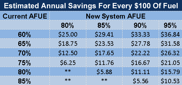 Chart based on AFUE depicting estimated annual savings for every $100 of fuel