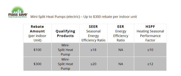 mini-split heat pump rebate details