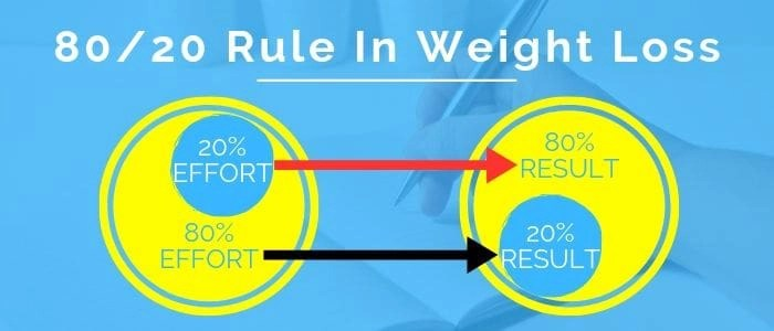 this is the picture of 80/20 rule importance when setting smart weight loss goals