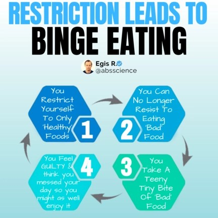 This the picture that shows the circle of binge eating disorder