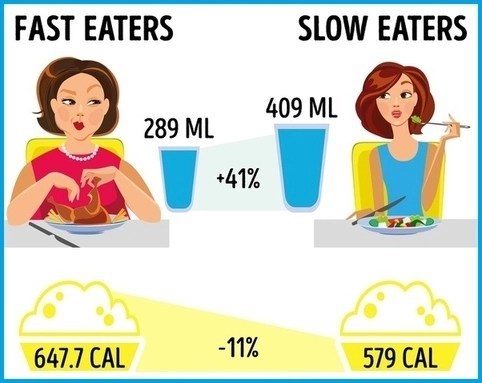 this is the picture showing the fifth habit required to lose 20 pounds - slow eating
