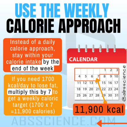This is the picture of showing how to found weekly calorie budget
