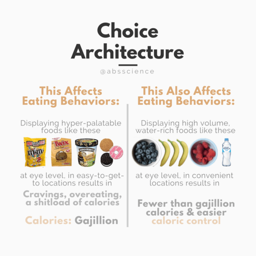 This picture shows how can Creating effort barriers to eating can impact your food intake and the importance of choice architecture
