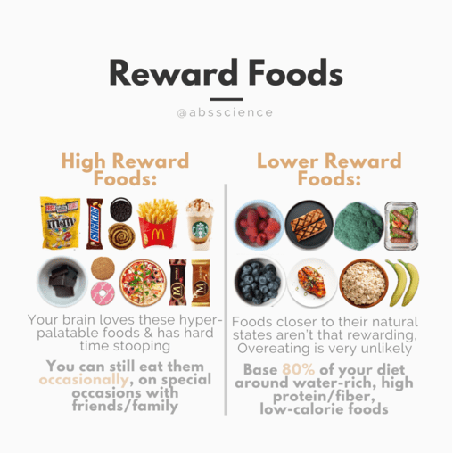 This picture shows how can food reward impact your calorie intake and, thus, weight loss efforts
