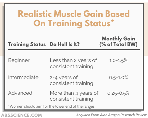 While there are no specific numbers in the literature of what you can expect in terms of muscle gain per month, these are the numbers that I've observed in private practice with clients. Don't rush it. I've seen enough to assure you that if you gain over 1.5% of your body weight per month, you will just get fatter.