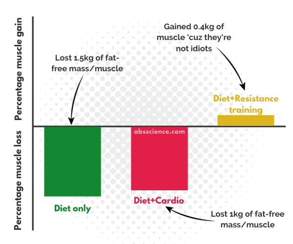 Study results - resistance training conserves muscle mass when dieting