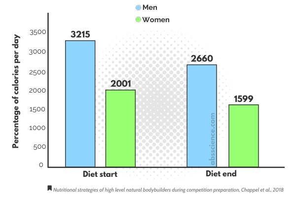 Calorie intake for fat loss