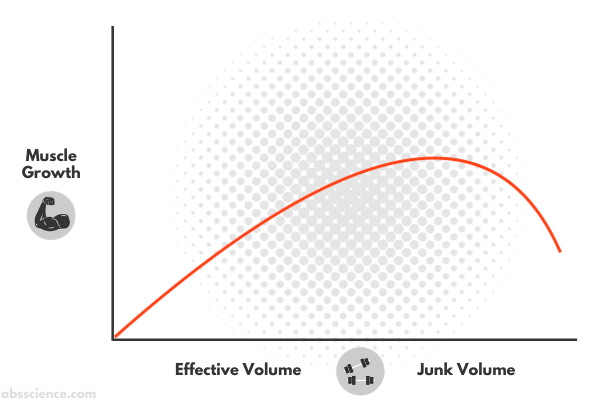 The third reason why you are not gaining muscle - junk volume