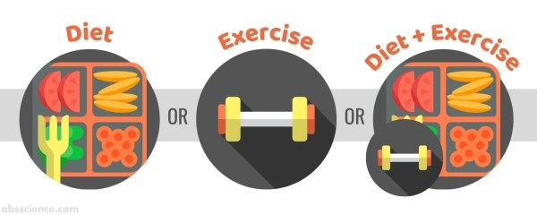Ways to create a calorie deficit - through diet alone, exercise alone, or diet plus exercise