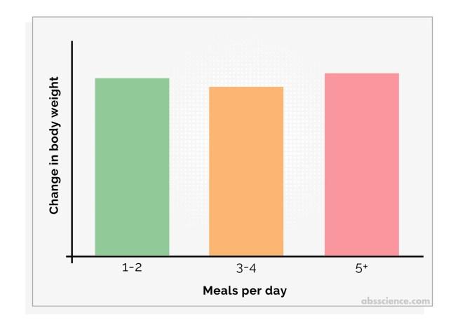 Brad Jon Schoenfeld, Alan Albert Aragon, James W. Krieger study on meal frequency and weight loss. Study results.