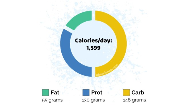 The traditional way to count calories
