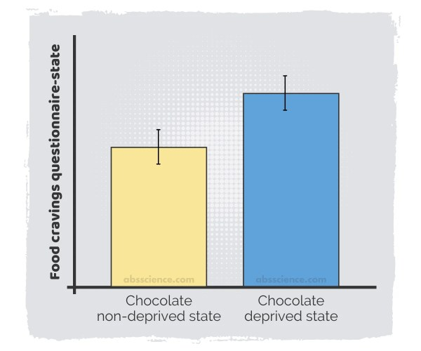 chocolate deprivation study results