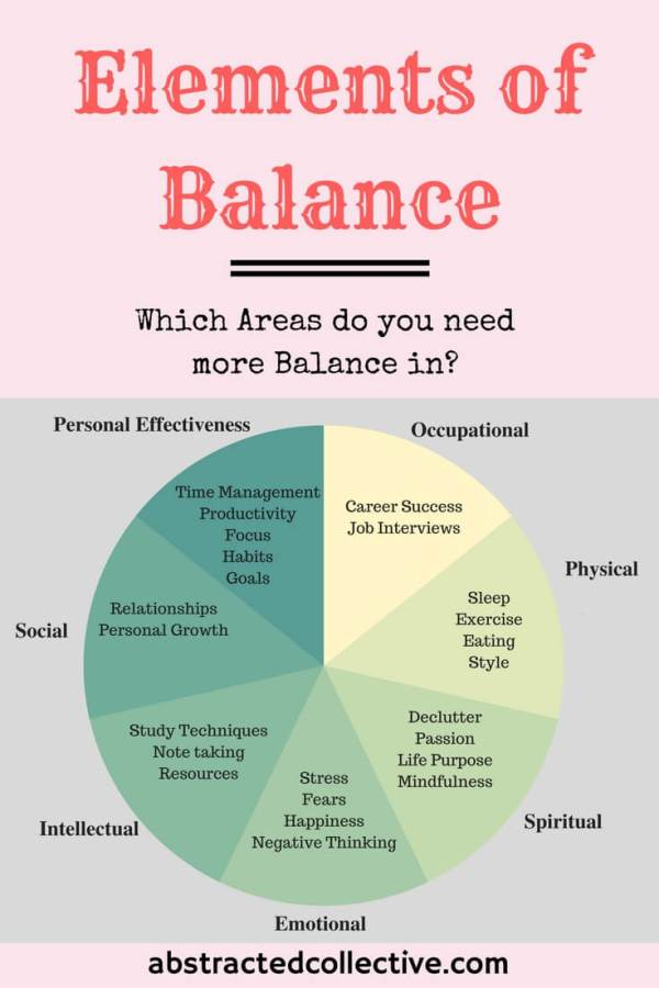 Elements of Balance in Life, 7 Wellness areas: Occupational, Social, Spiritual, Physical, Emotional, Intellectual, Personal Effectiveness.