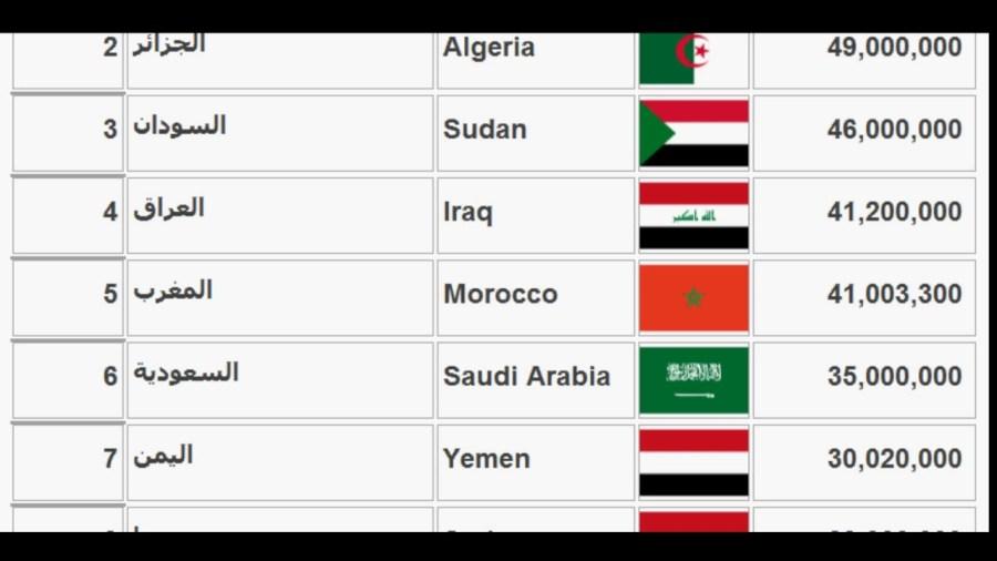 ترتيب دول العالم من حيث عدد السكان معقول كل هذا تكدث سكانى