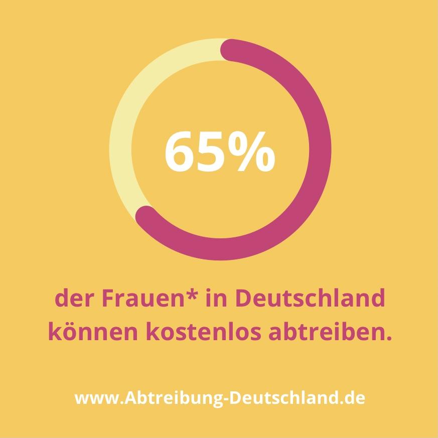 65 Prozent der Frauen in Deutschland können kostenlos abtreiben.