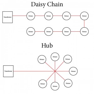 Hub vs Daisy Chain Layout
