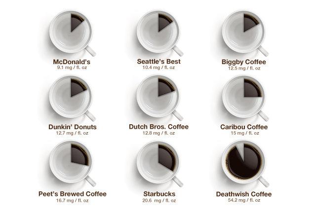 الكافيين في فناجين شركات القهو