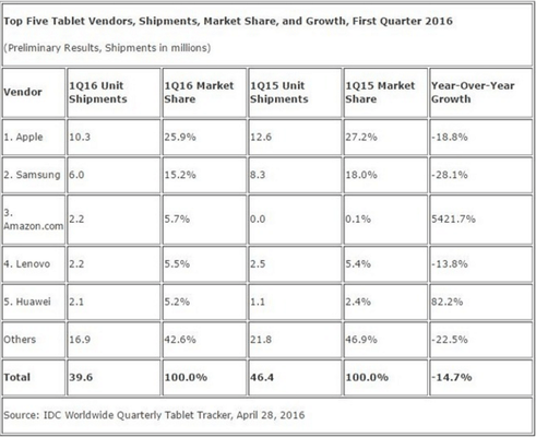 tablet sales (1)