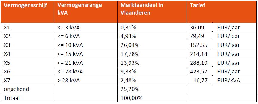 Tabel 1: de door de VREG voorgestelde distributienettarieven voor gezinnen en kleine KMO's, naar gelang de sterkte van het aangesloten vermogen (vermogensrange). KVA = Kilovoltampère (1 KVA stemt ongeveer overeen met 1 kilowatt aan elektrisch vermogen).