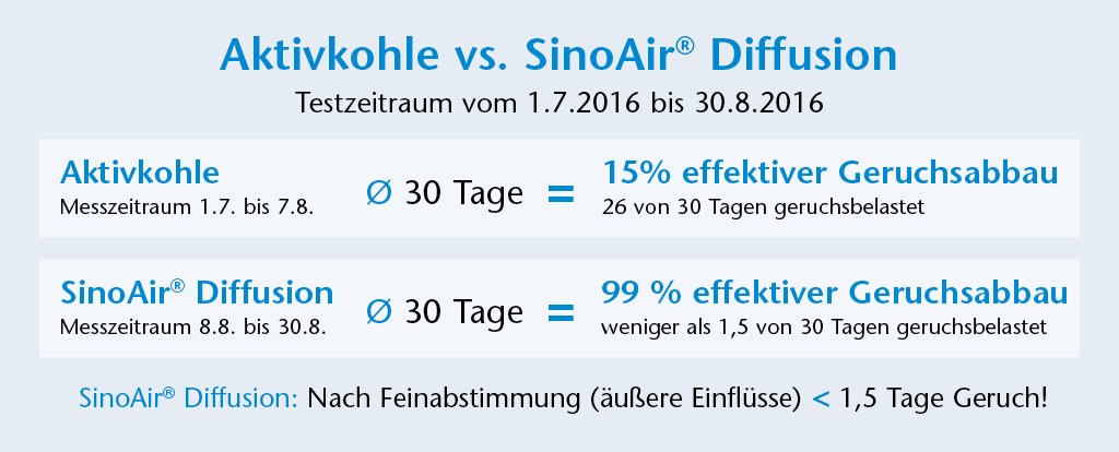Test Aktivkohle vs SinoAir Diffusion