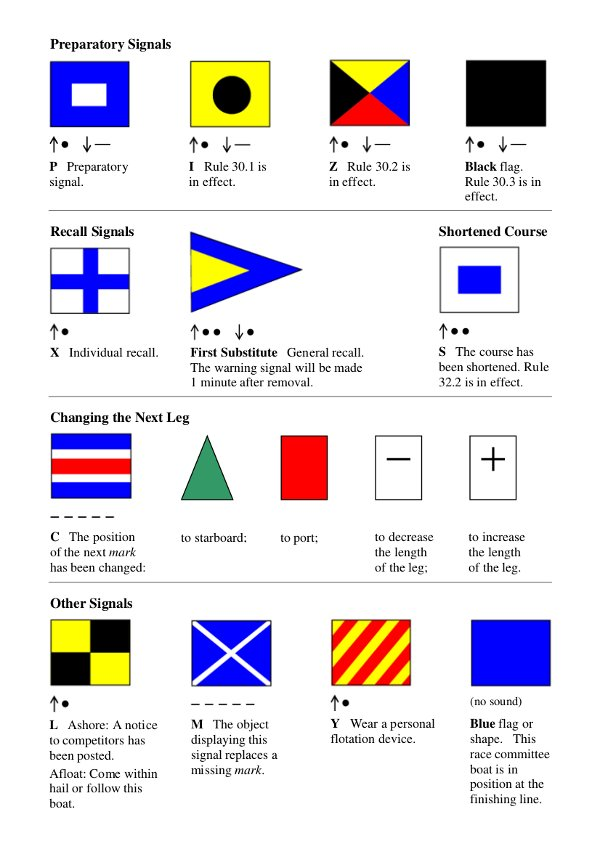 The Defunct Language Of Nautical Flags Hacker News
