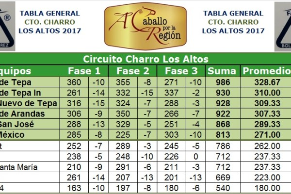 Fases completas Tabla gral Los Altos