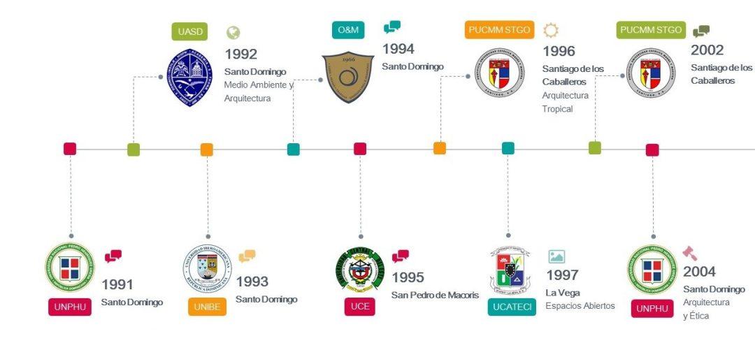 ENEFA cronologia de las sedes